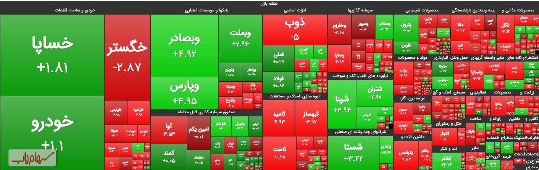 نقشه-بازار-بورس-امروز-6-بهمن-99