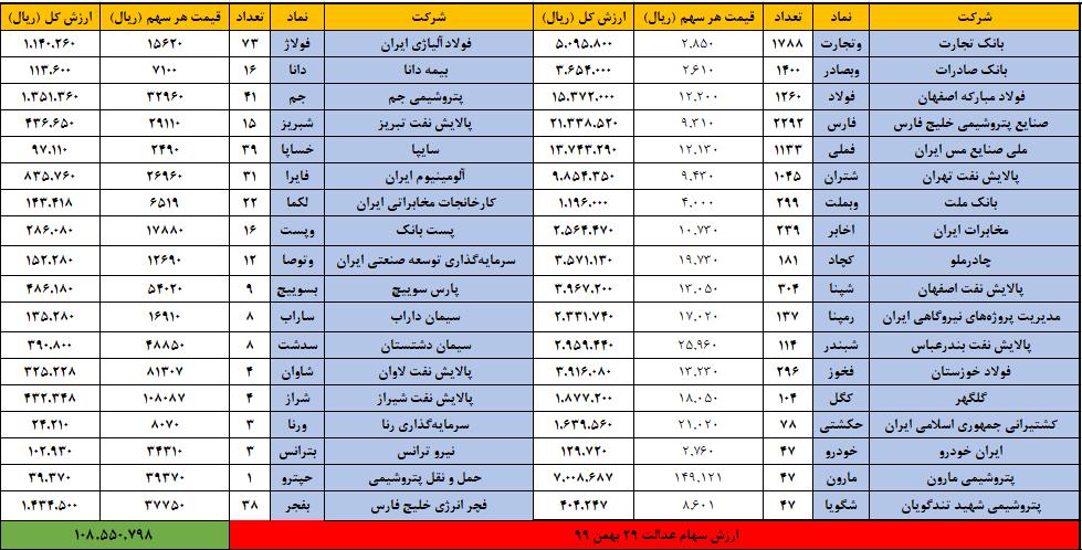 سهام-عدالت-29-بهمن